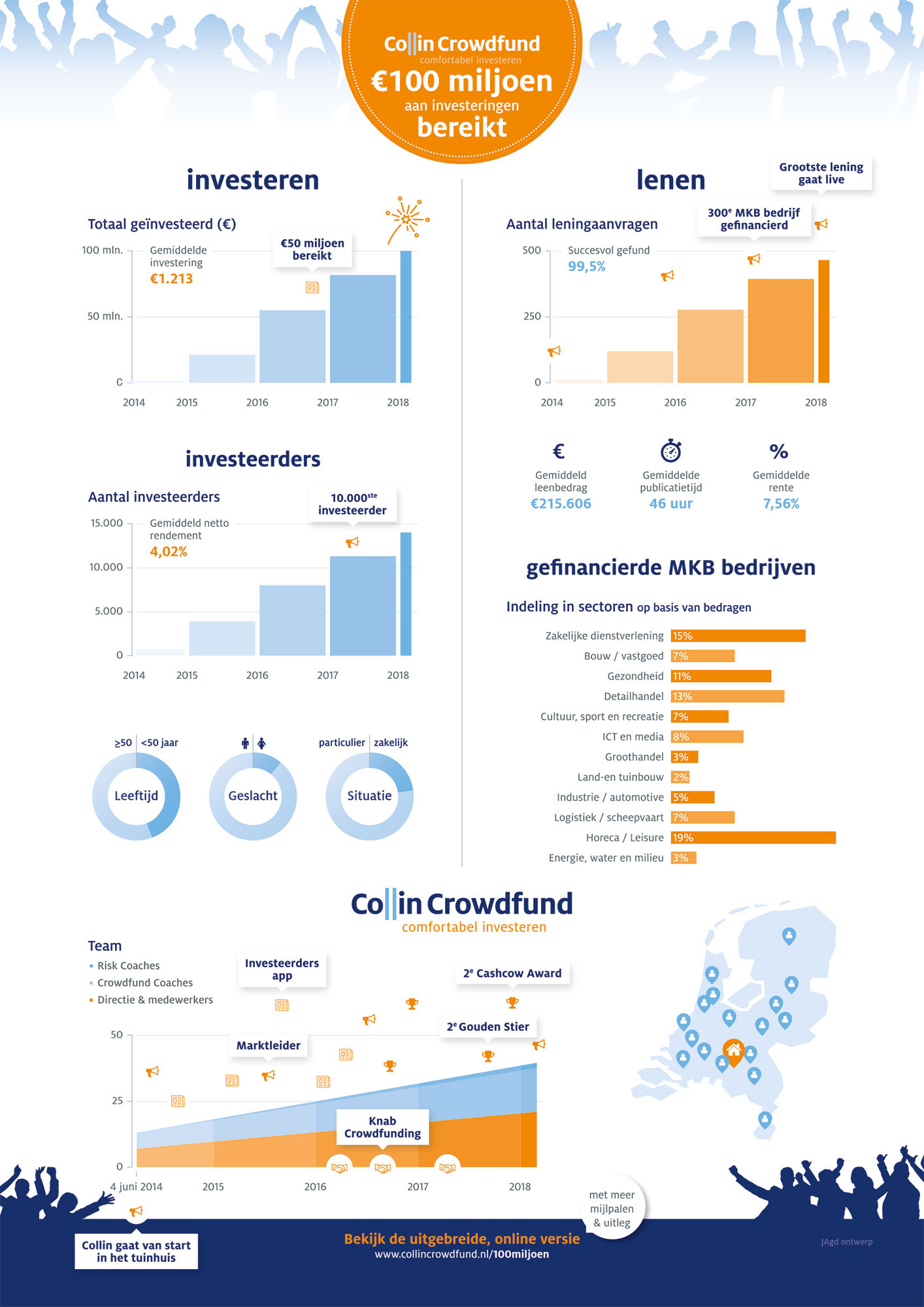 100 miljoen bereikt Collin Crowdfund infographic JAgd ontwerp