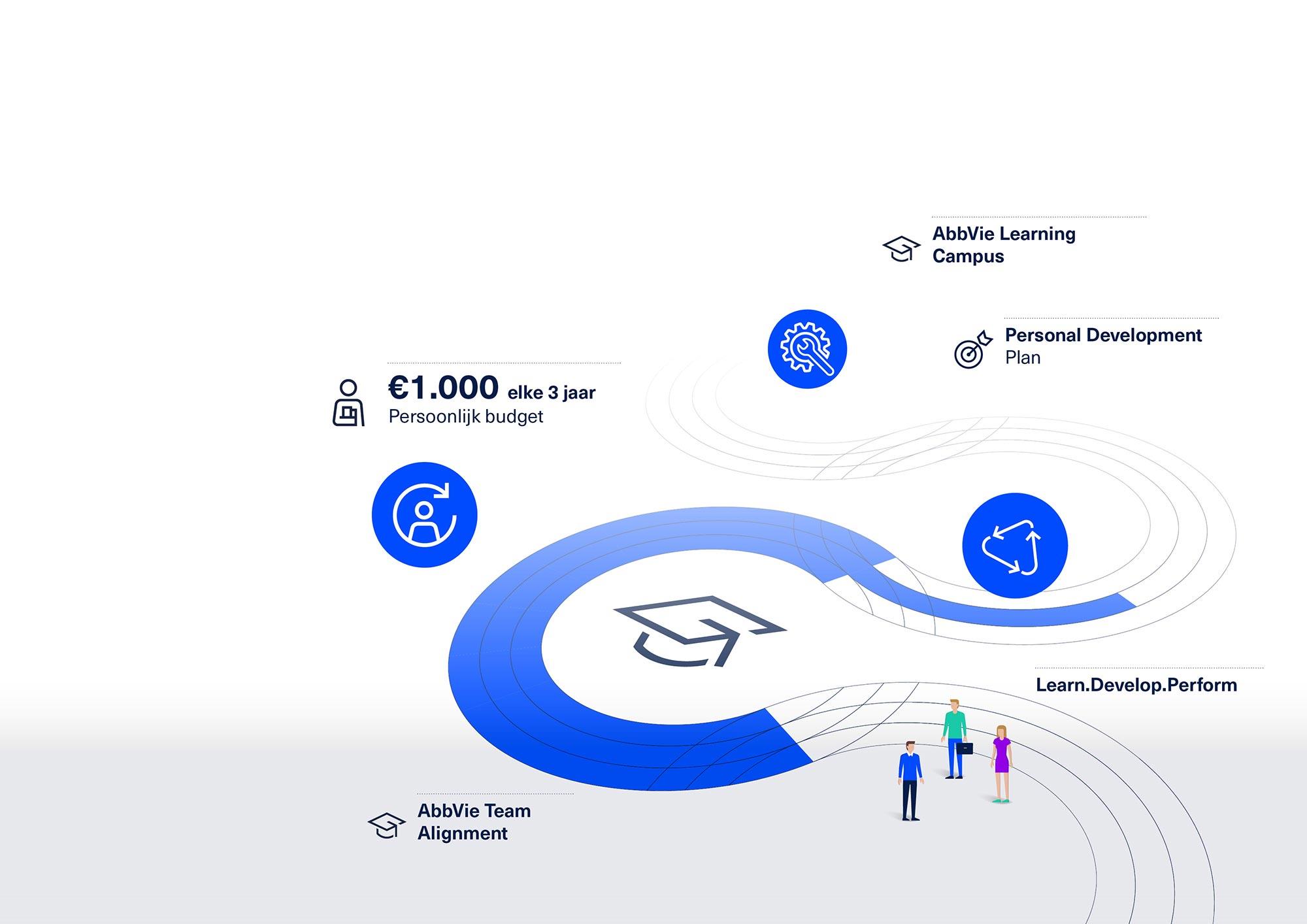 Abbvie Culture Audit visuals BEX Communicatie infographic ontwerp JAgd 3