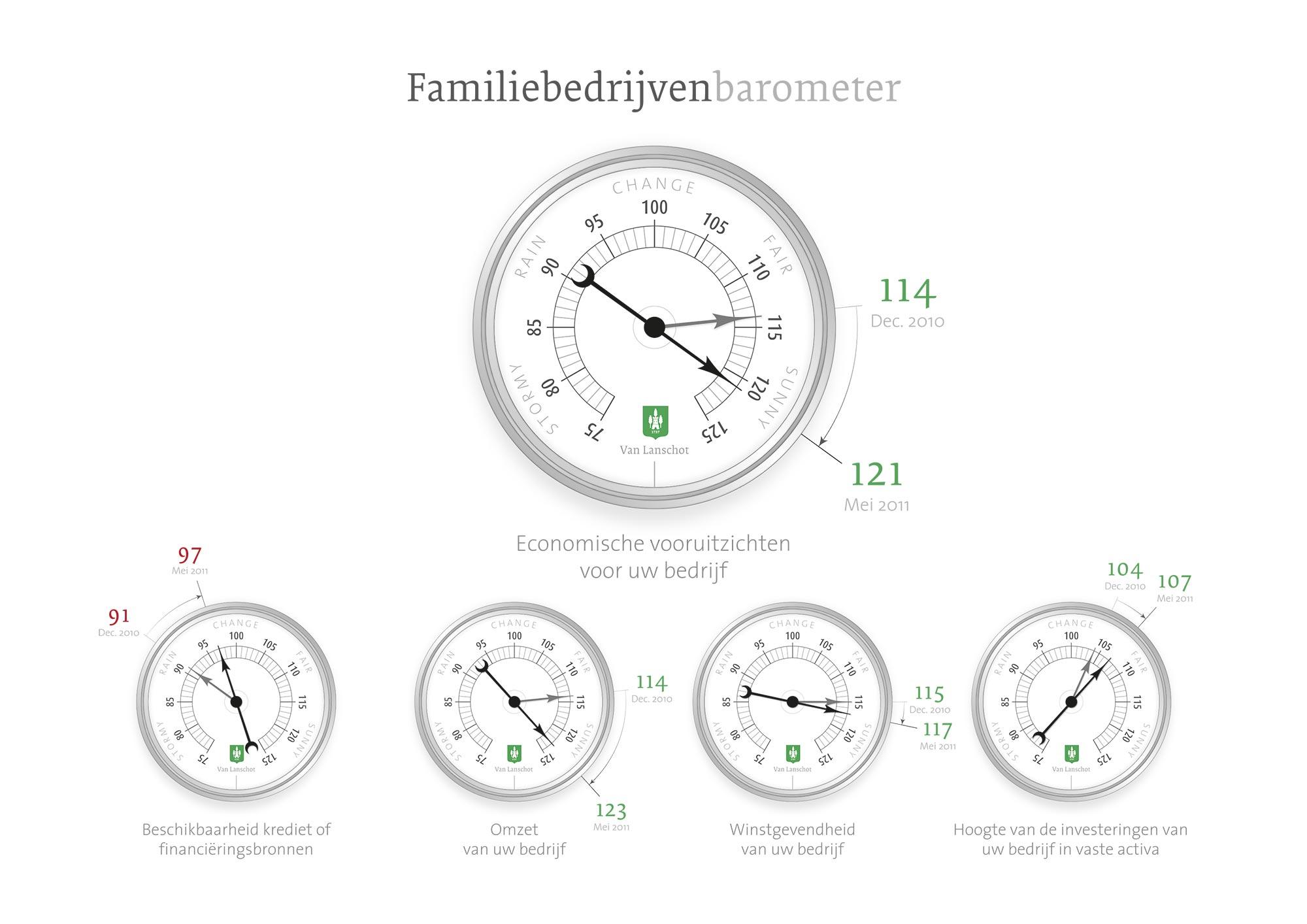 Barometer Van Lanschot infographic JAgd ontwerp