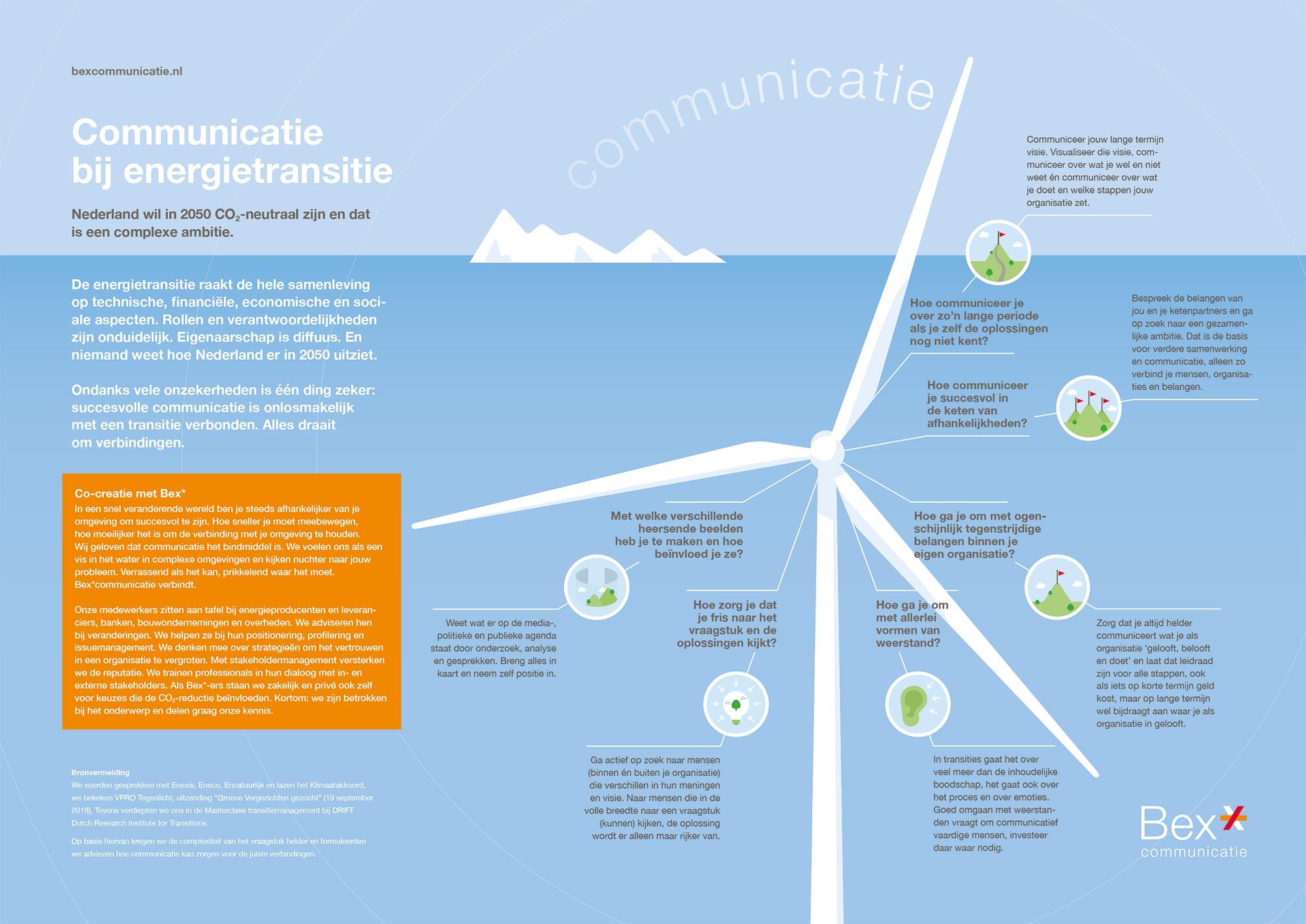 Communicatie bij energietransitie BEX infographic JAgd ontwerp