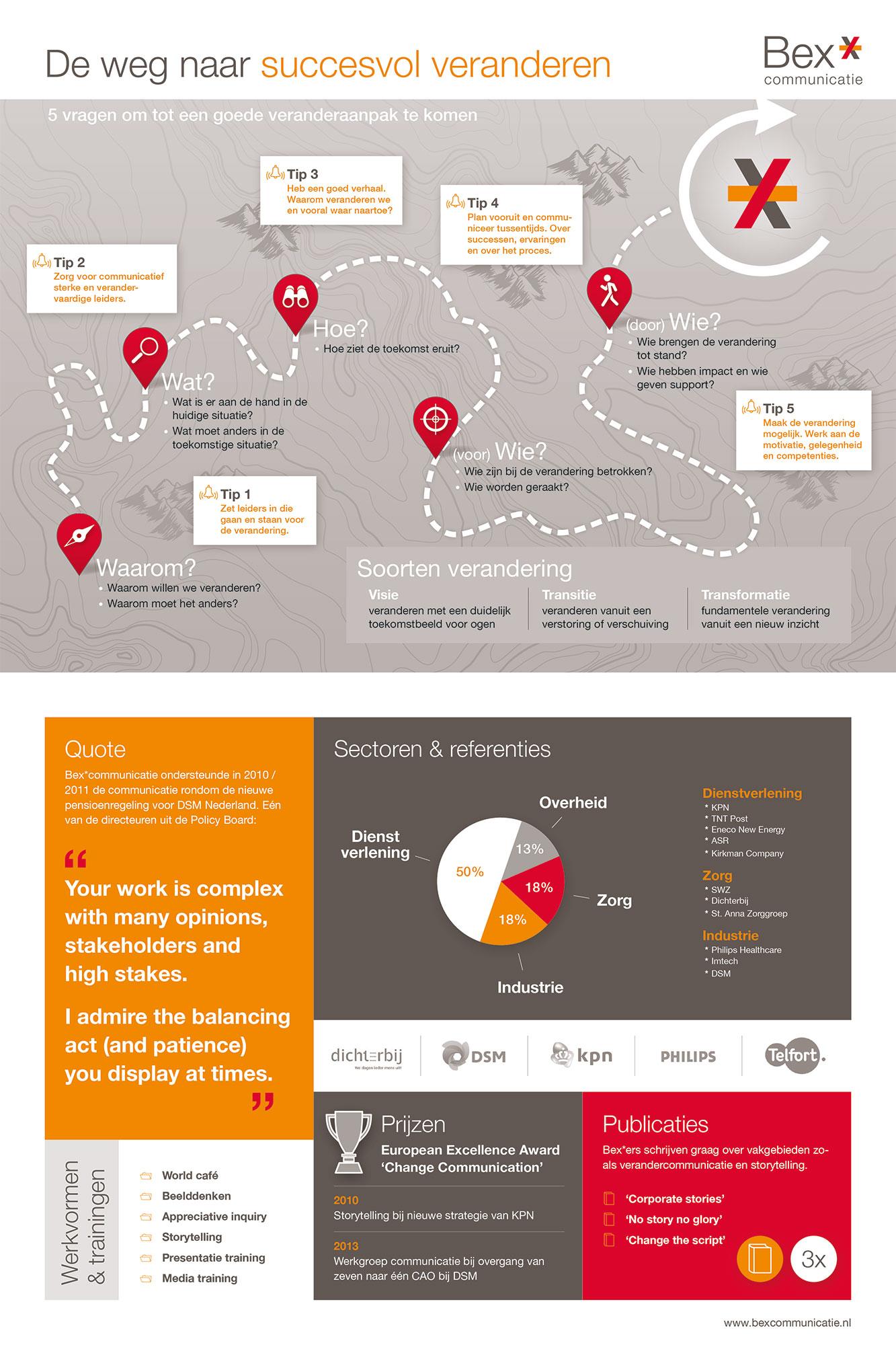 De weg naar succesvol veranderen BEX communicatie infographic JAgd ontwerp