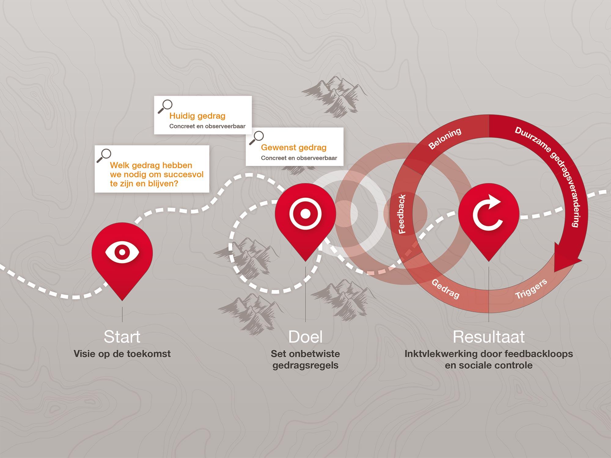 De weg naar succesvol veranderen BEX communicatie infographic JAgd ontwerp 2