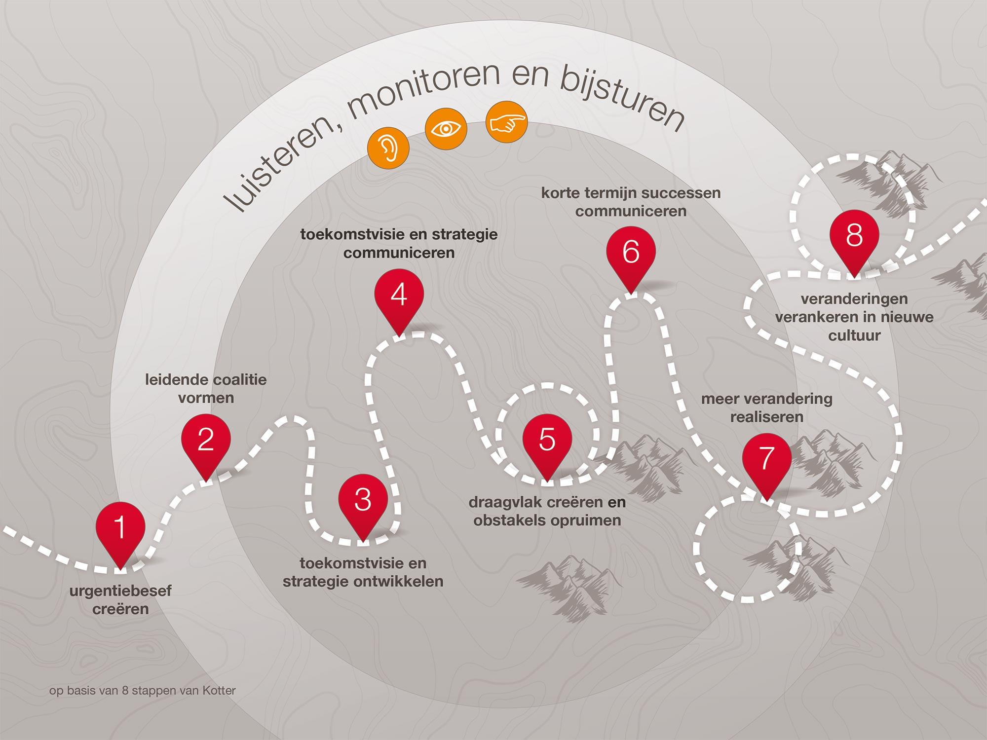 De weg naar succesvol veranderen BEX communicatie infographic JAgd ontwerp 3