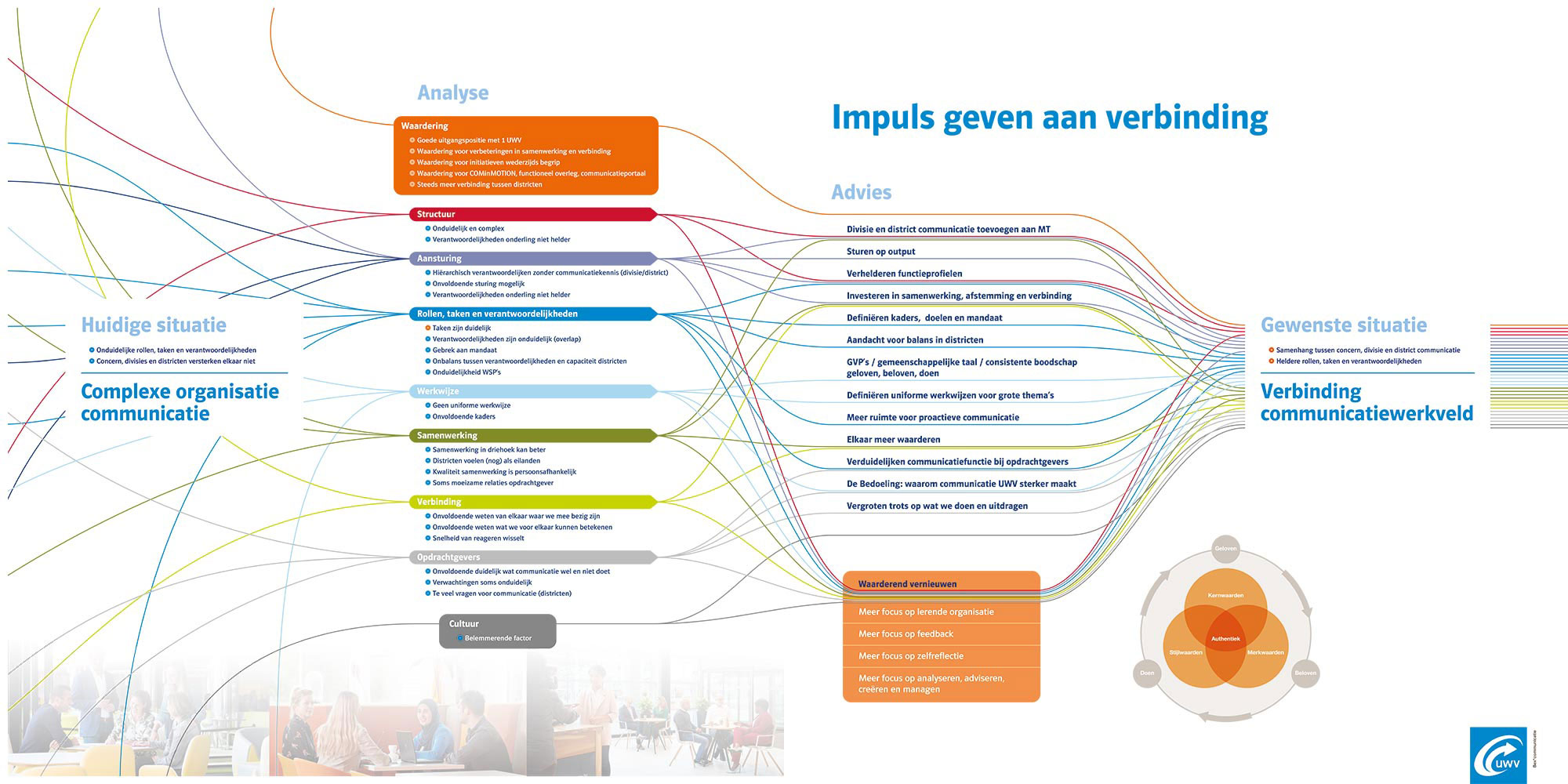 Impuls geven aan verbinding UWV BEX communicatie infographic JAgd ontwerp