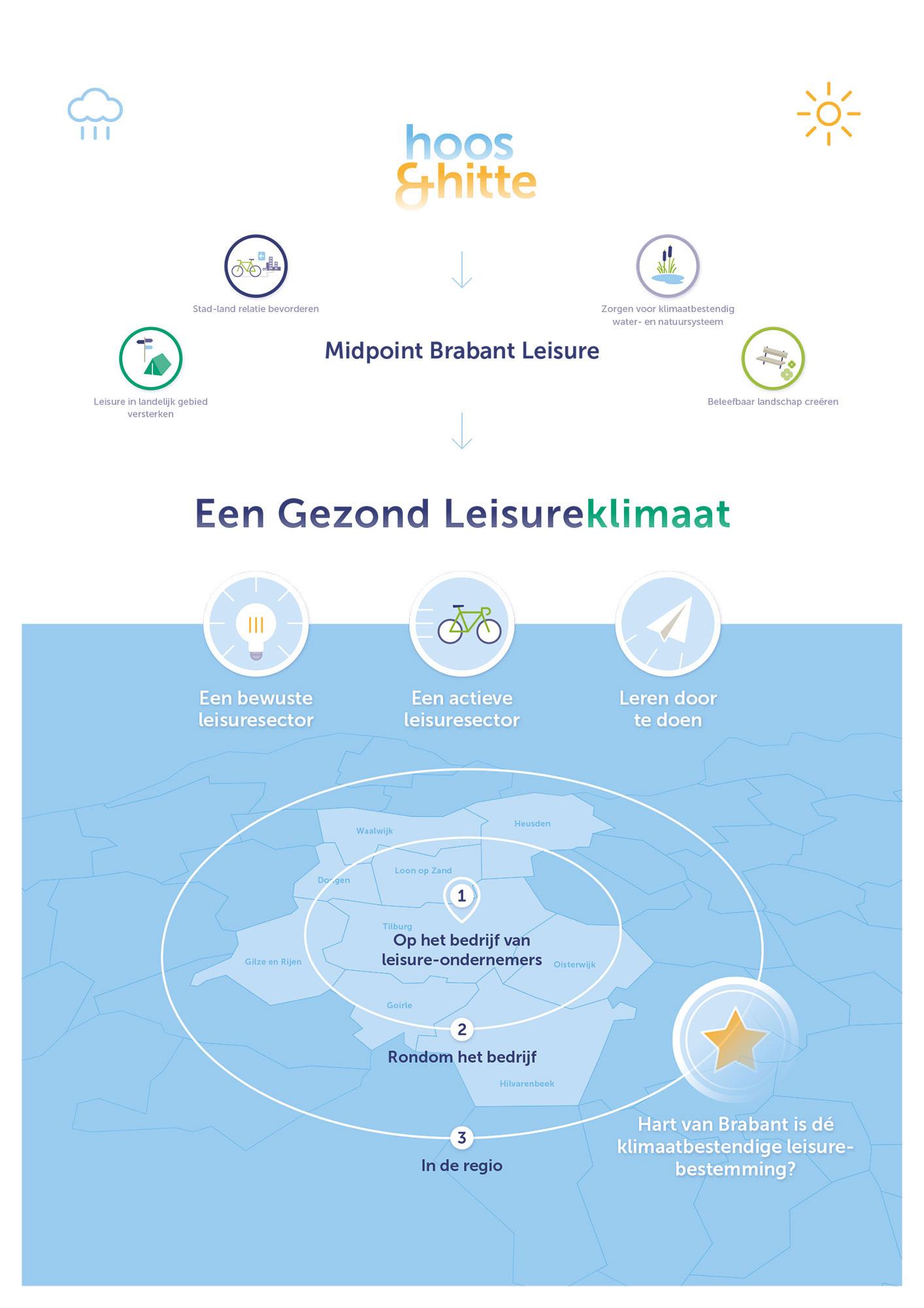 Klimaatplan Een Gezond Leisureklimaat infographic JAgd ontwerp