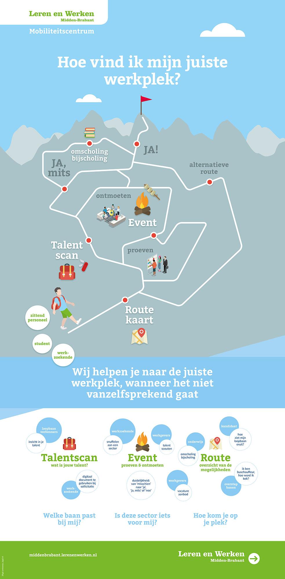 Mobiliteitscentrum Leren en Werken Midden Brabant infographic JAgd ontwerp