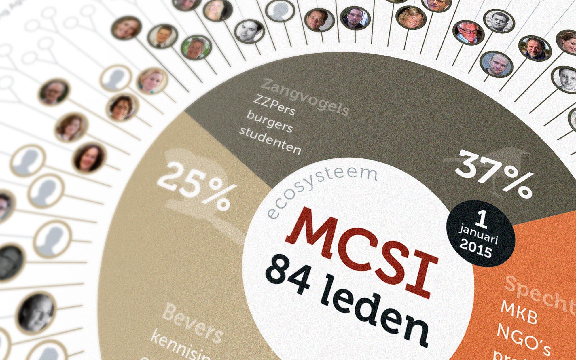 Samenstelling MCSI infographic JAgd ontwerp detail