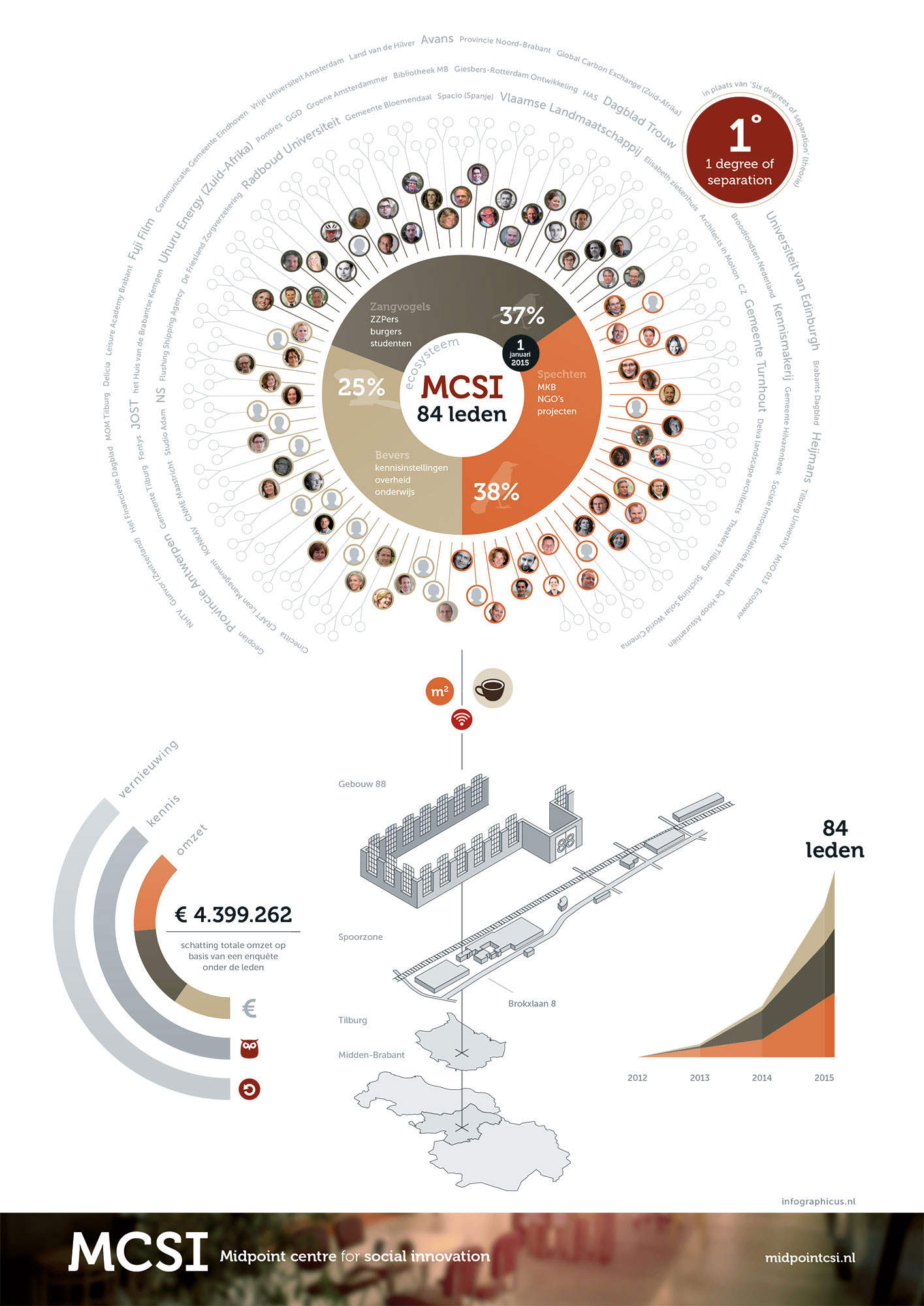 Samenstelling MCSI infographic JAgd ontwerp
