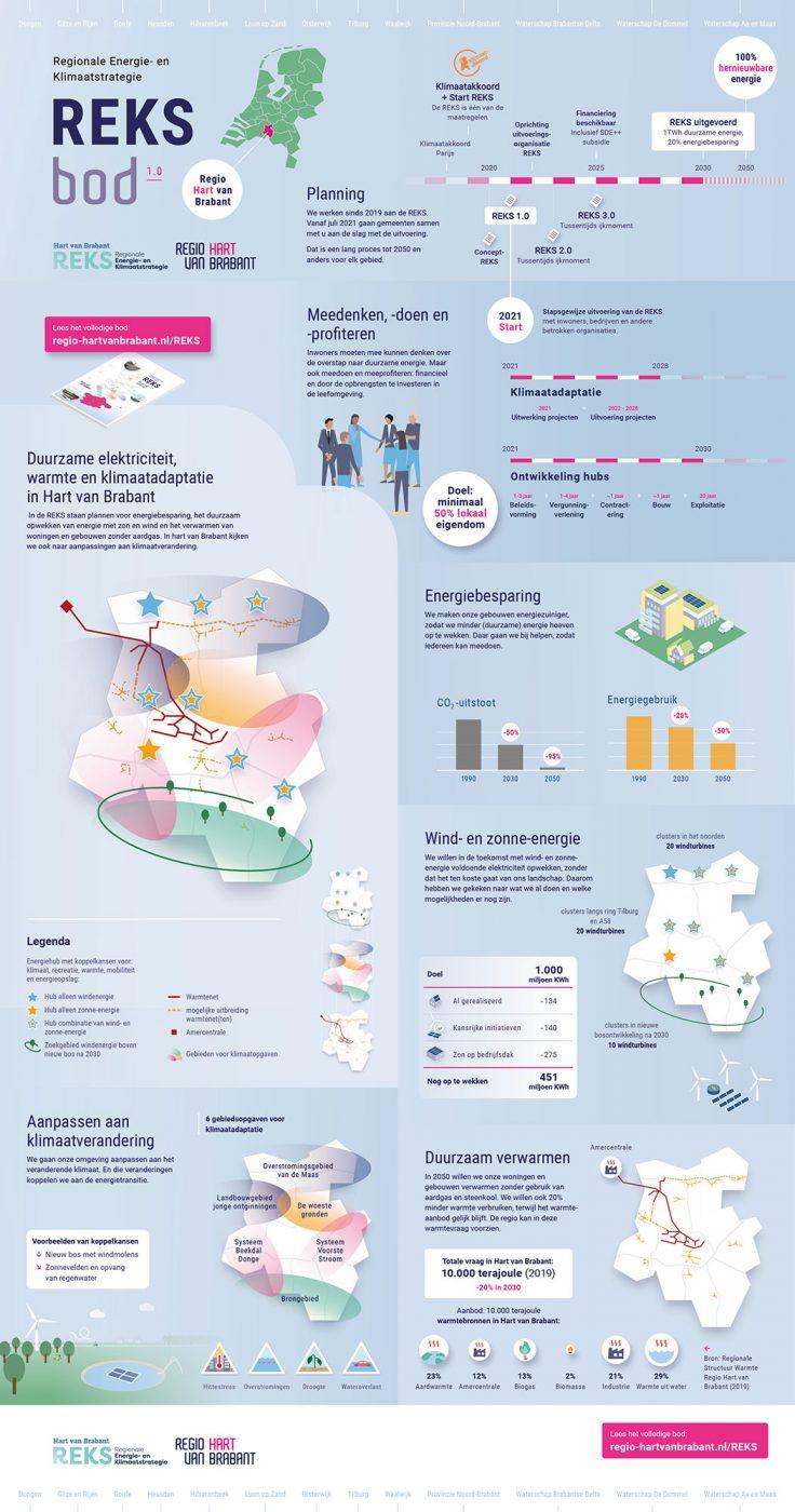 REKS bod 1 infographic JAgd ontwerp