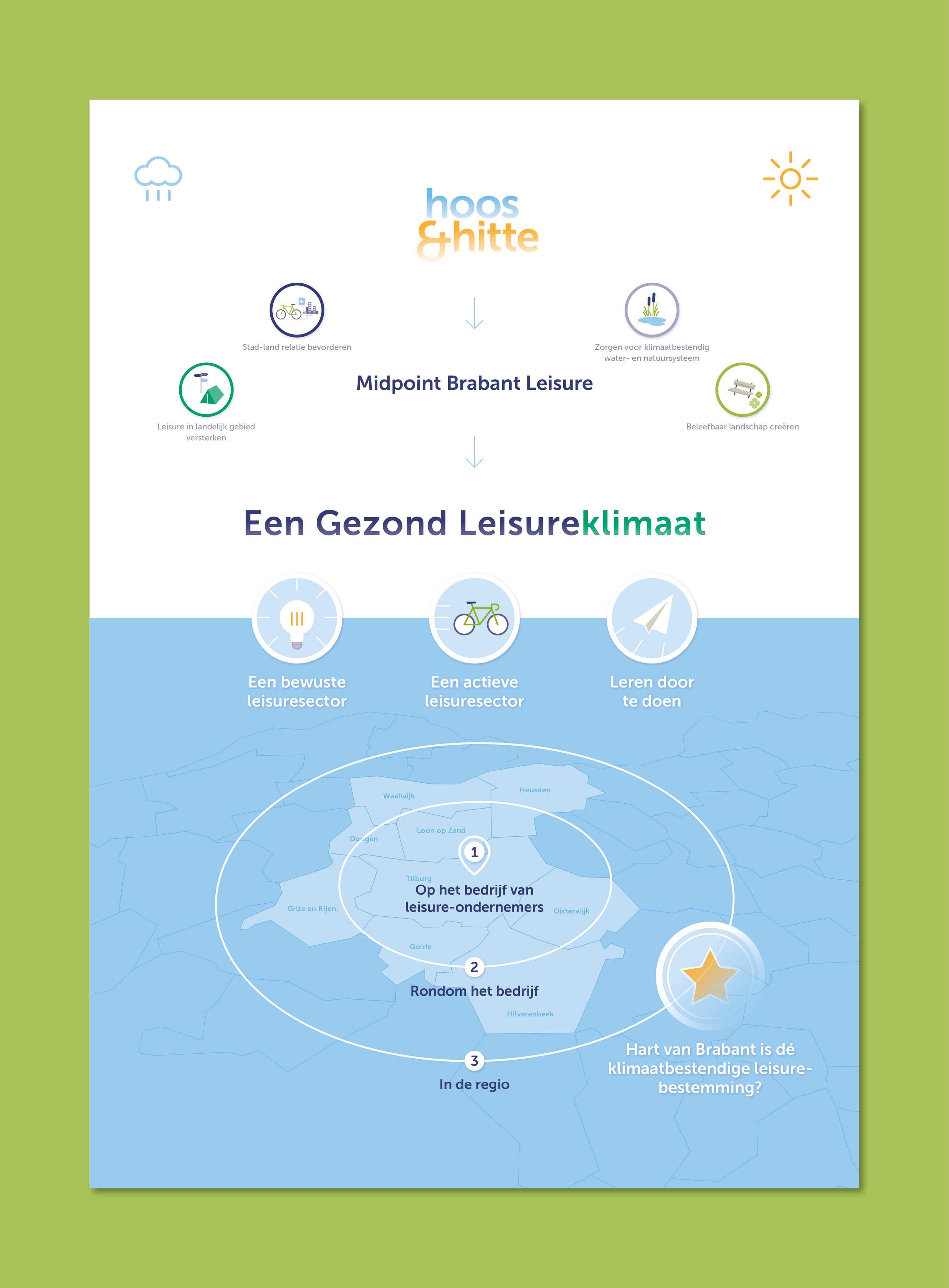 infographic Klimaatplan Vitaal Leisure Landschap JAgd ontwerp